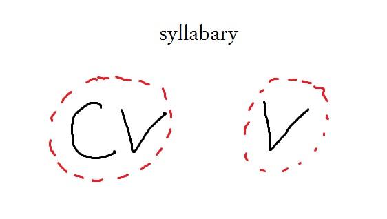 syllabary
