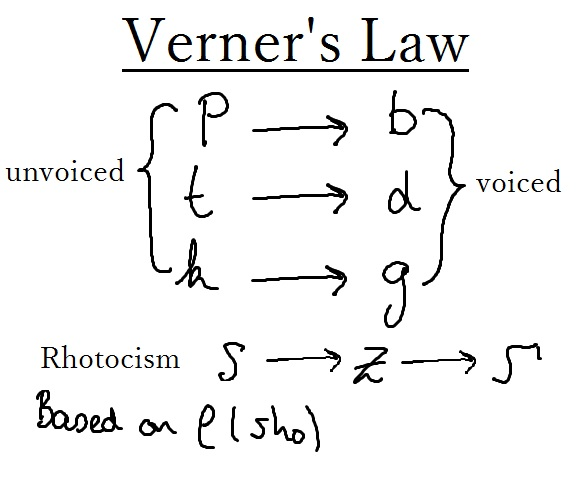 Verners Law